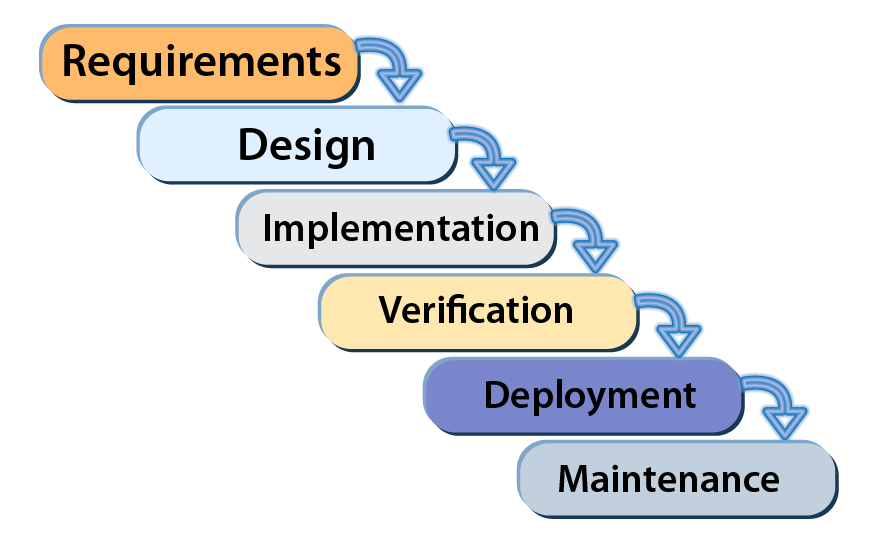 An Ultimate 10 Point DevOps Checklist for your Organization